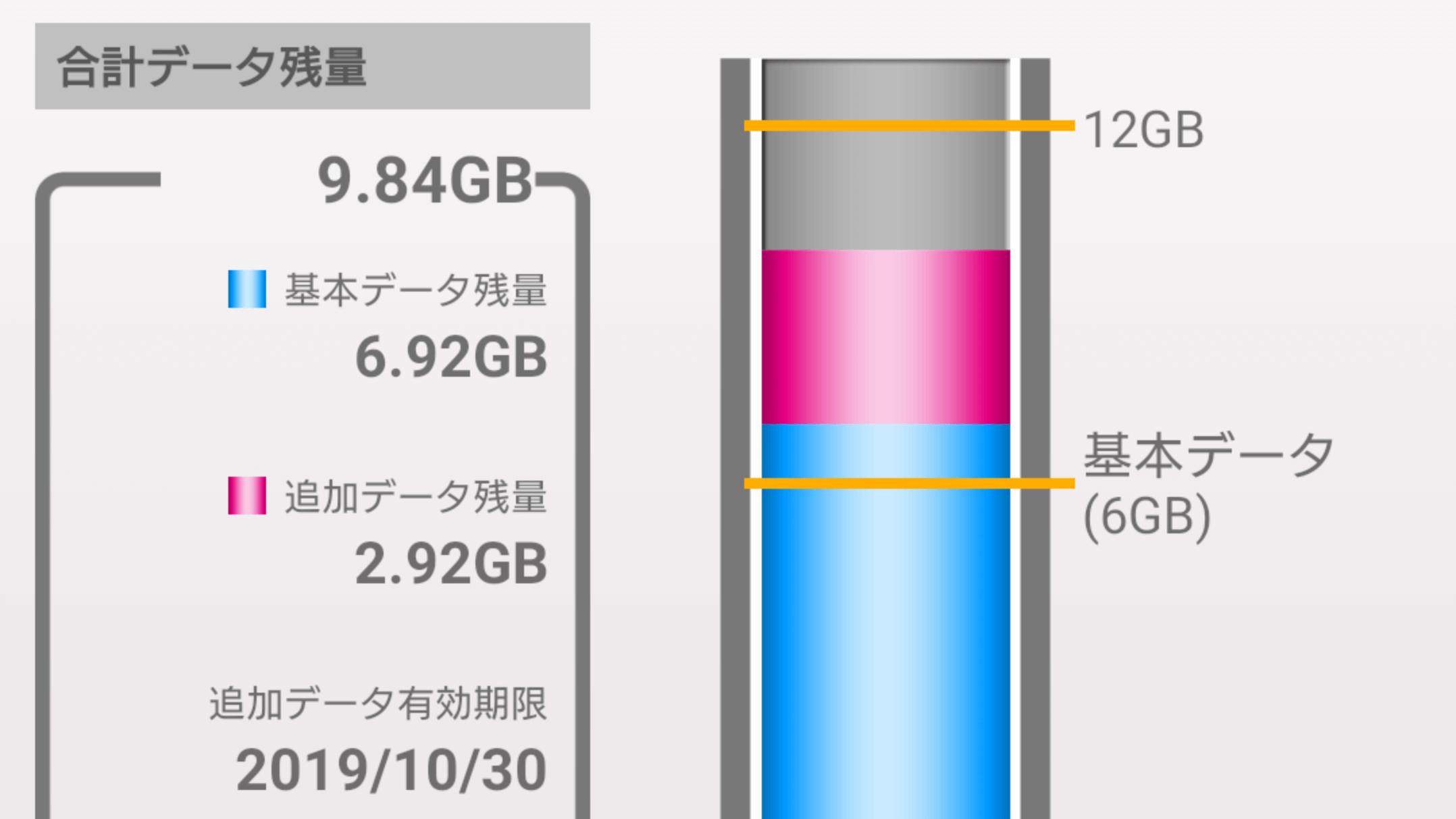 オプション データ 増量