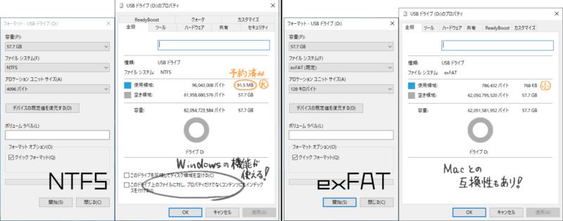 """アロケーションユニットサイズは、NTFS(規定)で4KB、exFAT(規定)で128KBに設定される。NTFSでは予約済みと思われる90MBほどの""""見えない領域""""が生成される。exFATでは1MB未満。また、NTFSのみ標準でWindowsの検索機能や圧縮機能が使える。"""